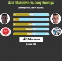 Azor Matusiwa vs Joey Konings h2h player stats