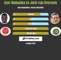 Azor Matusiwa vs Joris van Overeem h2h player stats
