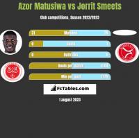 Azor Matusiwa vs Jorrit Smeets h2h player stats