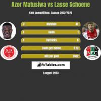 Azor Matusiwa vs Lasse Schoene h2h player stats