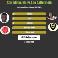 Azor Matusiwa vs Lee Cattermole h2h player stats