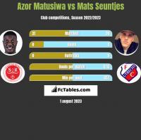 Azor Matusiwa vs Mats Seuntjes h2h player stats