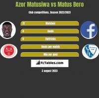 Azor Matusiwa vs Matus Bero h2h player stats