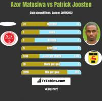 Azor Matusiwa vs Patrick Joosten h2h player stats