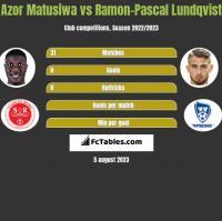 Azor Matusiwa vs Ramon-Pascal Lundqvist h2h player stats