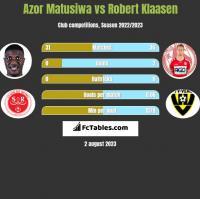Azor Matusiwa vs Robert Klaasen h2h player stats