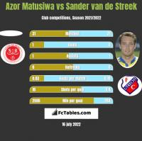 Azor Matusiwa vs Sander van de Streek h2h player stats