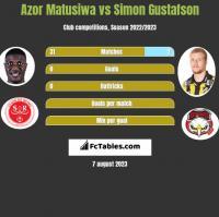 Azor Matusiwa vs Simon Gustafson h2h player stats