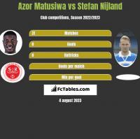 Azor Matusiwa vs Stefan Nijland h2h player stats