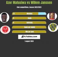 Azor Matusiwa vs Willem Janssen h2h player stats