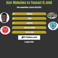 Azor Matusiwa vs Youssef El Jebli h2h player stats