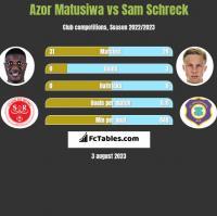 Azor Matusiwa vs Sam Schreck h2h player stats