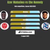 Azor Matusiwa vs Che Nunnely h2h player stats