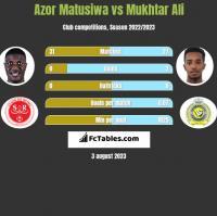 Azor Matusiwa vs Mukhtar Ali h2h player stats
