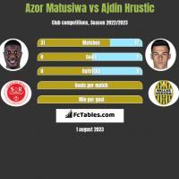 Azor Matusiwa vs Ajdin Hrustic h2h player stats