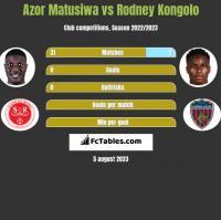 Azor Matusiwa vs Rodney Kongolo h2h player stats
