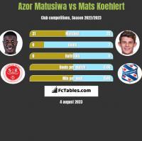 Azor Matusiwa vs Mats Koehlert h2h player stats