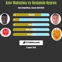 Azor Matusiwa vs Benjamin Nygren h2h player stats