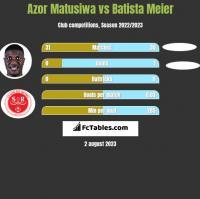Azor Matusiwa vs Batista Meier h2h player stats