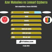Azor Matusiwa vs Lennart Czyborra h2h player stats