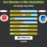 Azor Matusiwa vs Mike Ndayishimiye h2h player stats