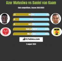 Azor Matusiwa vs Daniel van Kaam h2h player stats