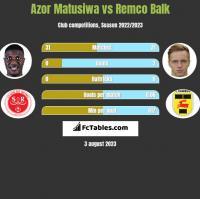 Azor Matusiwa vs Remco Balk h2h player stats