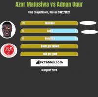 Azor Matusiwa vs Adnan Ugur h2h player stats
