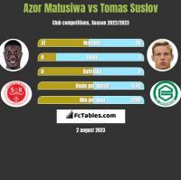 Azor Matusiwa vs Tomas Suslov h2h player stats