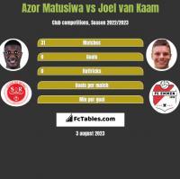 Azor Matusiwa vs Joel van Kaam h2h player stats