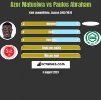 Azor Matusiwa vs Paulos Abraham h2h player stats