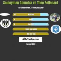 Souleyman Doumbia vs Theo Pellenard h2h player stats
