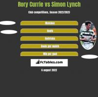 Rory Currie vs Simon Lynch h2h player stats