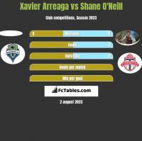 Xavier Arreaga vs Shane O'Neill h2h player stats