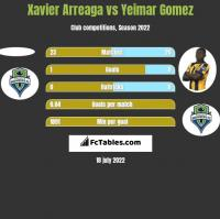 Xavier Arreaga vs Yeimar Gomez h2h player stats