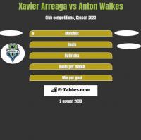Xavier Arreaga vs Anton Walkes h2h player stats