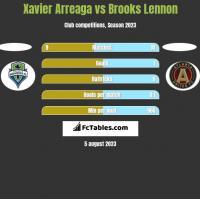 Xavier Arreaga vs Brooks Lennon h2h player stats