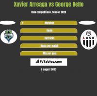Xavier Arreaga vs George Bello h2h player stats