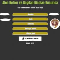 Alon Netzer vs Bogdan Nicolae Bucurica h2h player stats