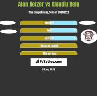 Alon Netzer vs Claudiu Belu h2h player stats