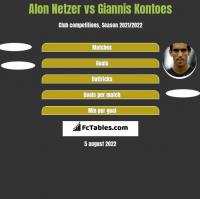 Alon Netzer vs Giannis Kontoes h2h player stats
