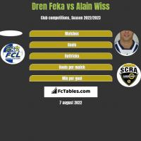 Dren Feka vs Alain Wiss h2h player stats