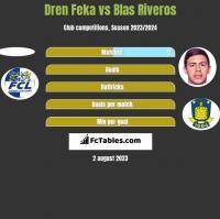 Dren Feka vs Blas Riveros h2h player stats
