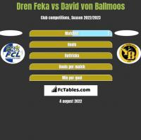 Dren Feka vs David von Ballmoos h2h player stats