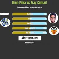 Dren Feka vs Eray Cumart h2h player stats