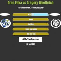 Dren Feka vs Gregory Wuethrich h2h player stats