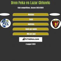 Dren Feka vs Lazar Cirkovic h2h player stats