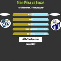 Dren Feka vs Lucas h2h player stats