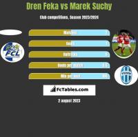 Dren Feka vs Marek Suchy h2h player stats