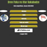 Dren Feka vs Otar Kakabadze h2h player stats